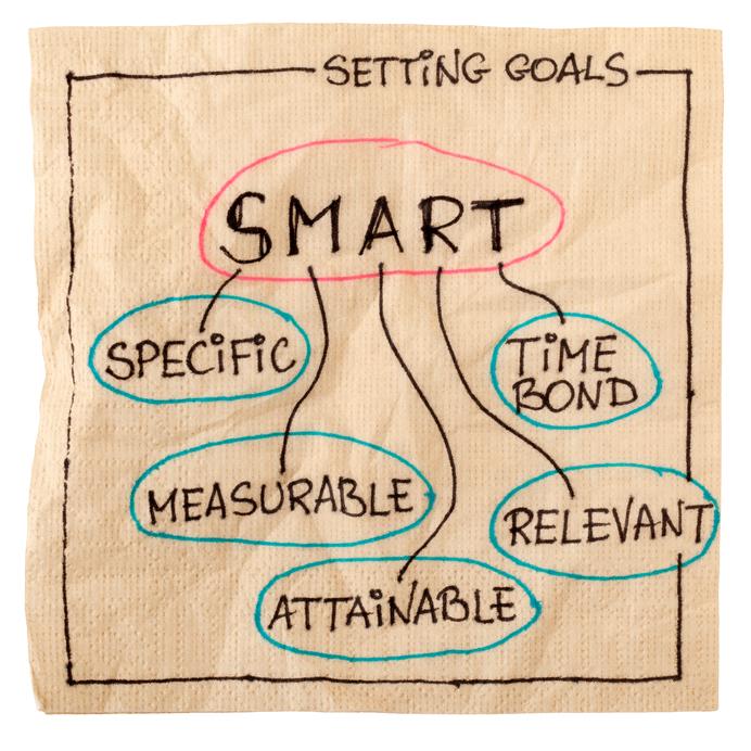smart objectives for goal setting
